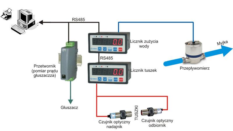 Elprojex System Zliczania Tusz Pomiaru Prądu I Ilości Wody